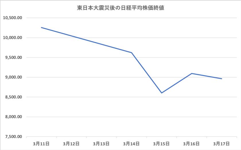 東日本大震災後1週間の日経平均株価の値動き