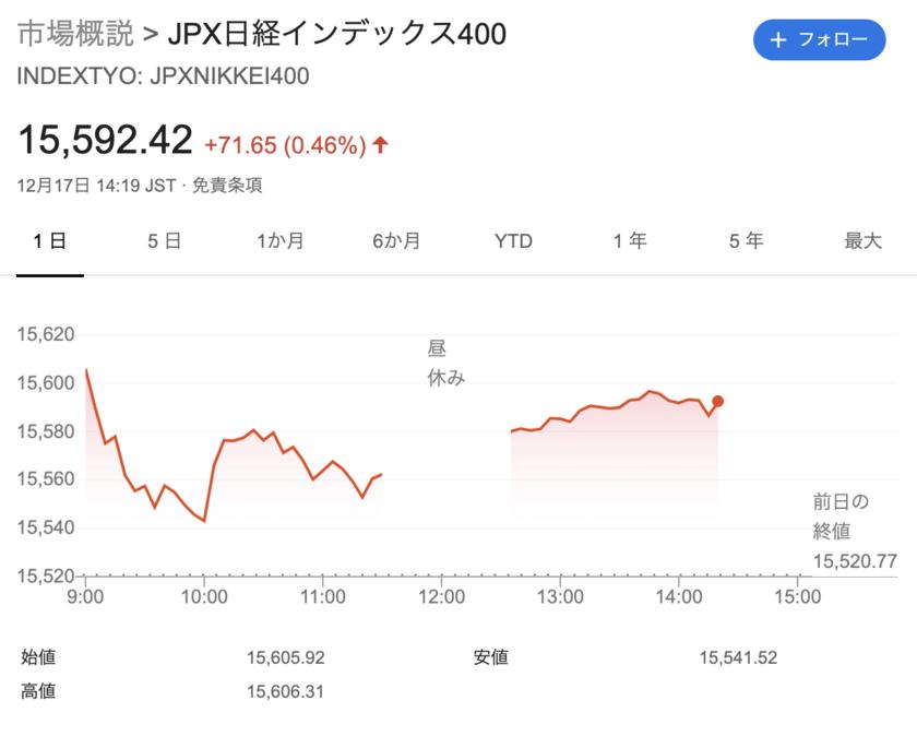 JPX日経インデックス400