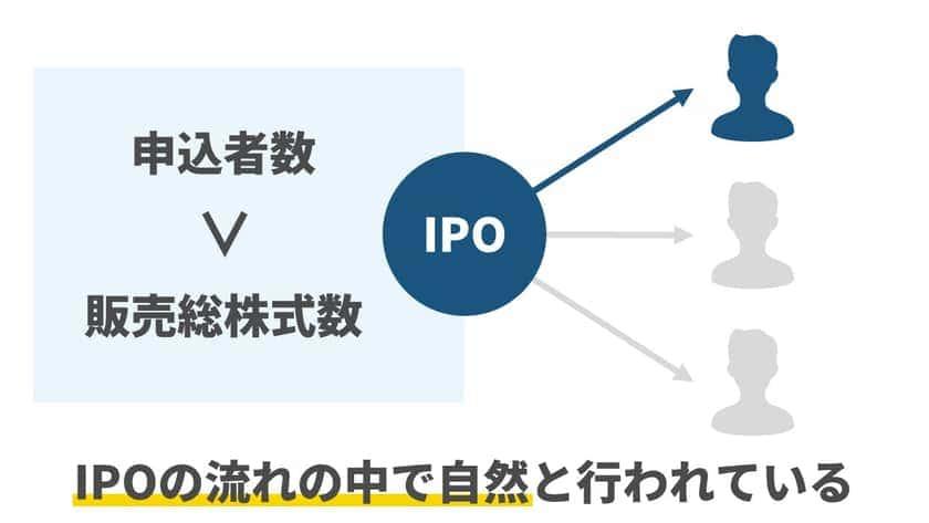 オーバーアロットメントは多くのIPOで活用されている