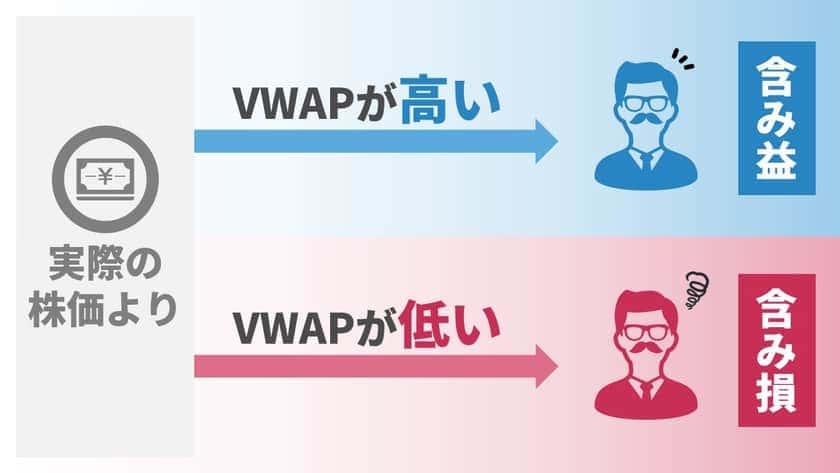 VWAPの見方