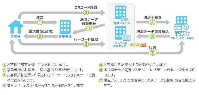 モバライDSKのサービス概要