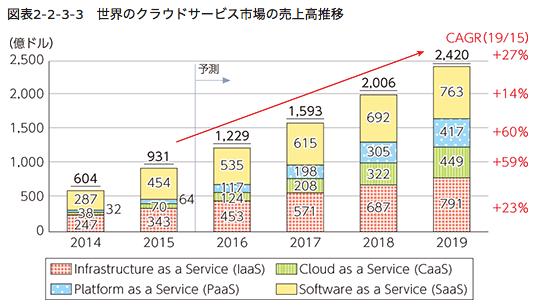 SaaSの市場規模の推移