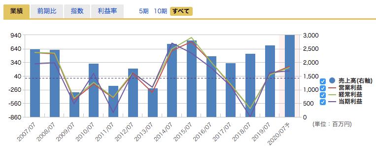 アルチザネットワークの業績推移