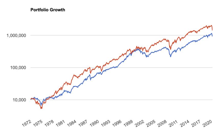 大型株と小型株のパフォーマンスの比較