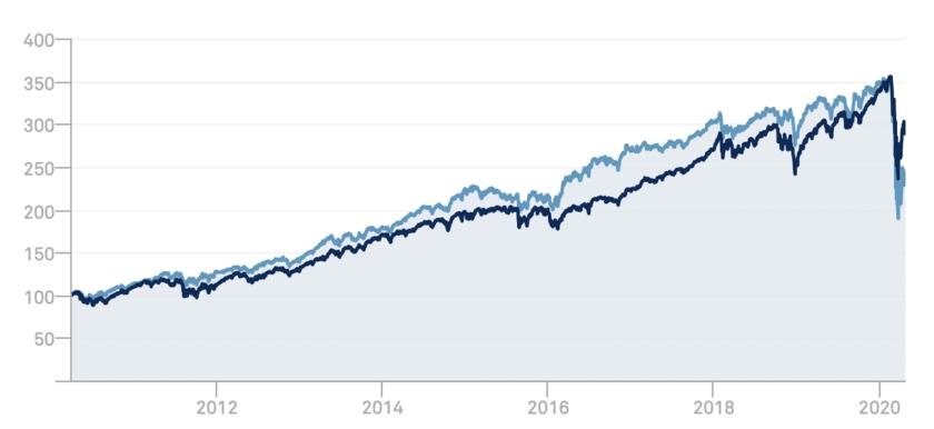 過去10年間のS&P500とSPYDの比較