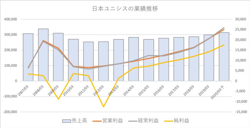 日本ユニシスの業績推移