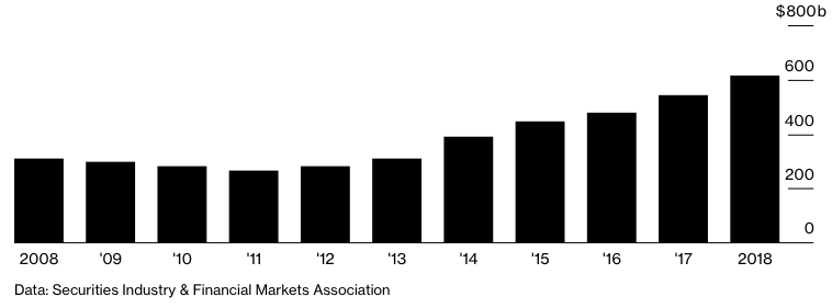 CLO市場の拡大