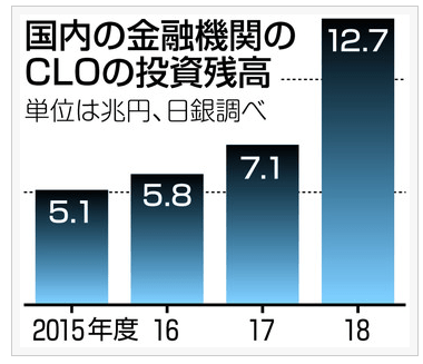 日本の金融機関のCLOの投資残高