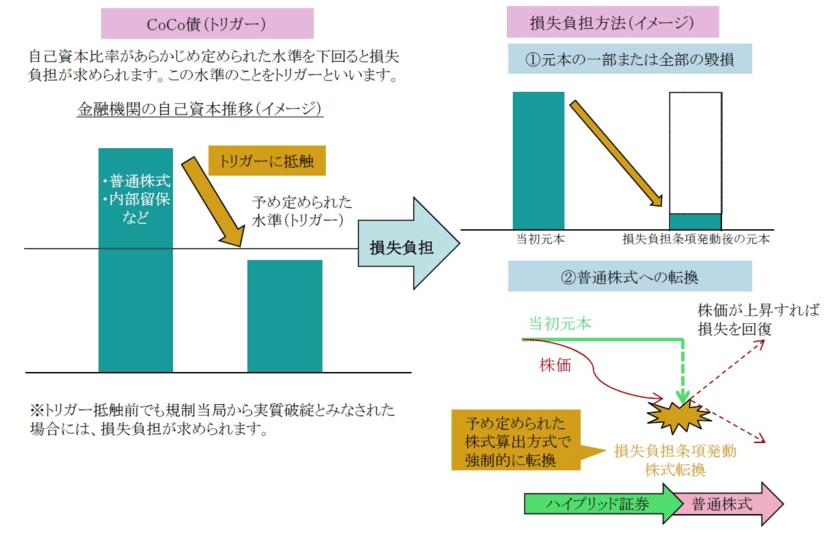 CoCo債のイメージ