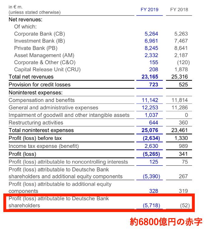 ドイチェ銀行の大幅な純損失
