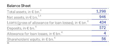 ドイツ銀行のバランスシート