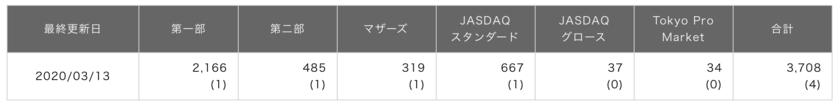 東証に上場されている上場企業数