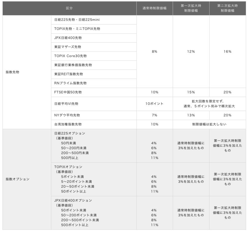 日本のサーキットブレーカー制度