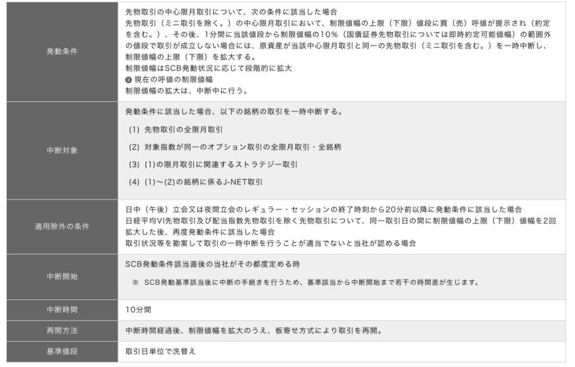 日本のサーキットブレーカー制度の概要