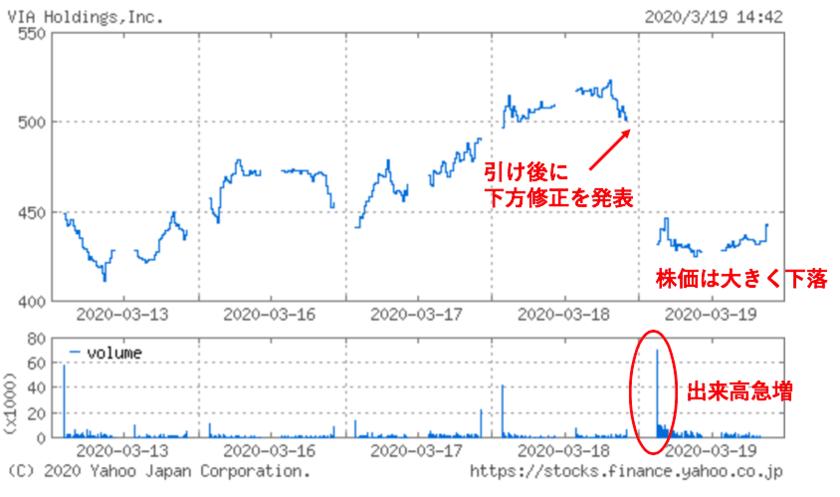 下方修正後のヴィアホールディングスの株価推移