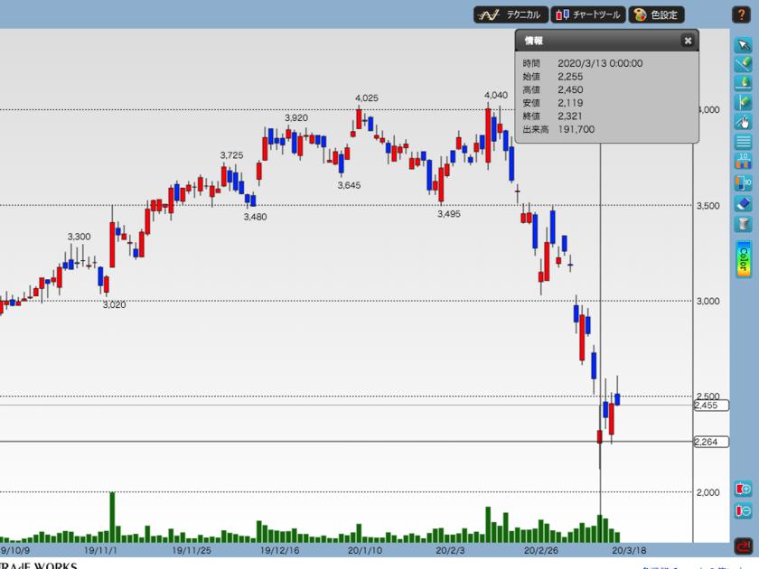 NITTOKUの株価推移