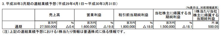トヨタ自動車の2018年3月期の決算予想