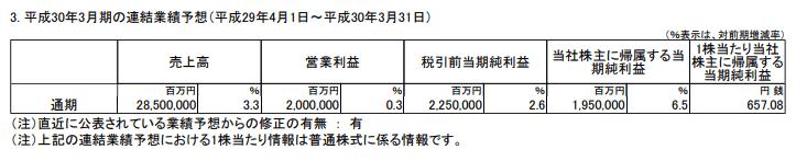 トヨタ自動車の四半期決算の上方修正