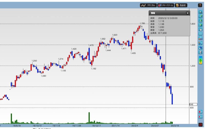 hameeの株価推移