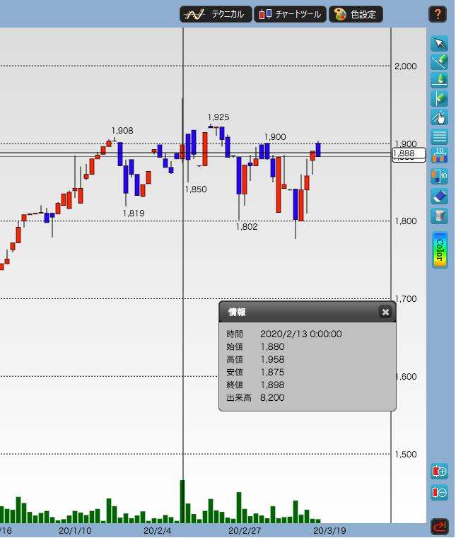 マミーマートの株価推移