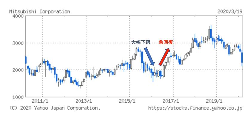 三菱商事の株価推移
