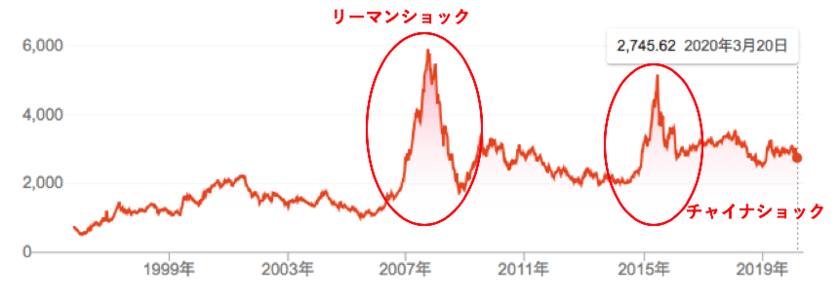 上海総合指数の値動き