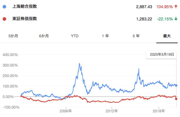 上海総合指数とTOPIXの比較