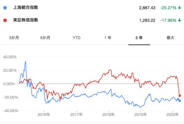 過去5年の上海総合指数とTOPIX