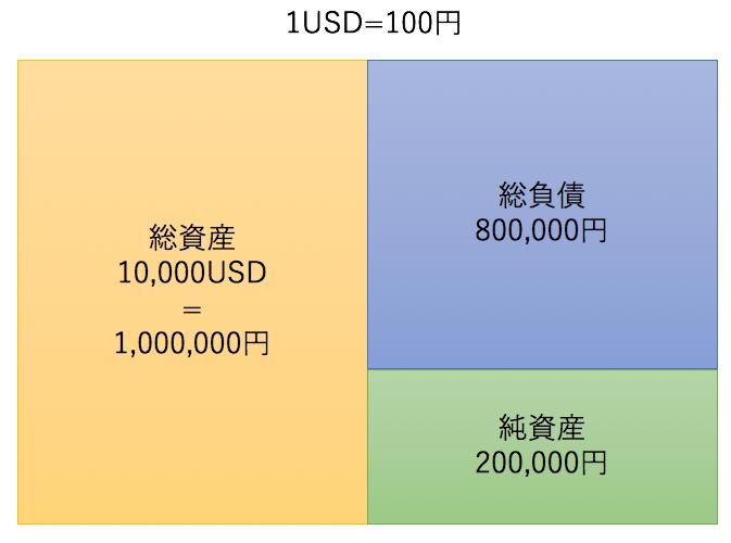 1USD=100円の場合のバランスシート