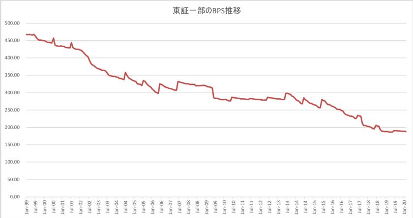 東証一部のBPSの推移