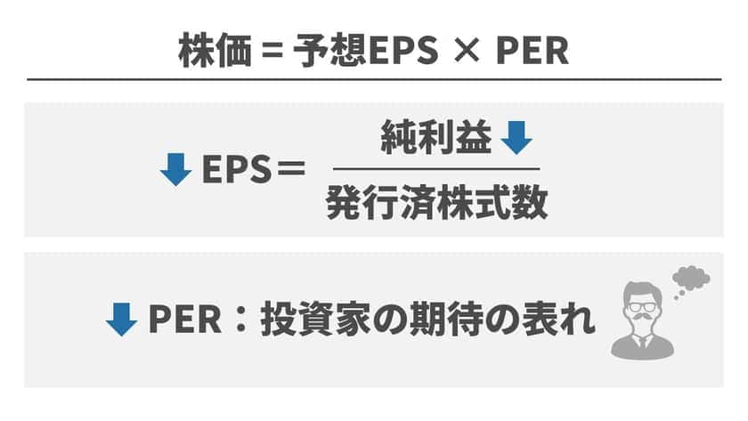 下方修正はEPSとPER両方に影響