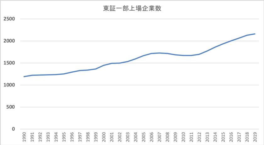 東証一部上場企業数の推移