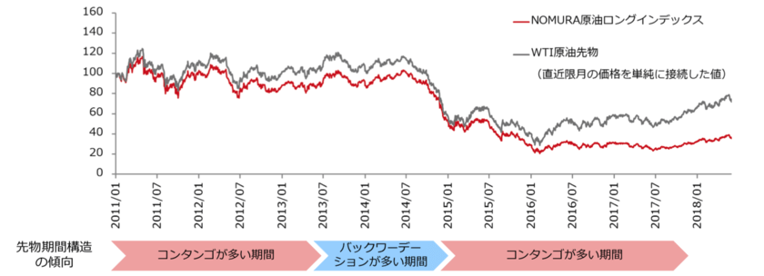 WTI原油先物と原油ETFの価格乖離