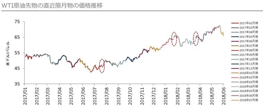 限月変更による原油価格ジャンプのカラクリ