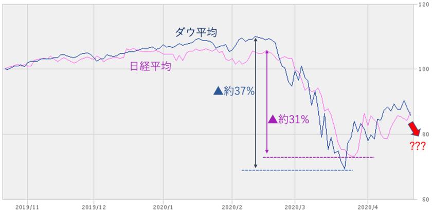 コロナショックによる日米の株価