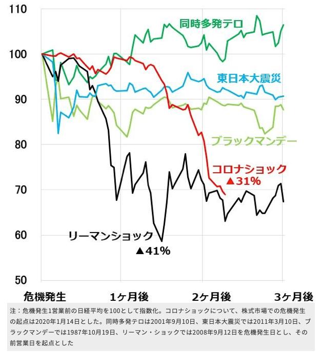 危機発生時の株価の値動き