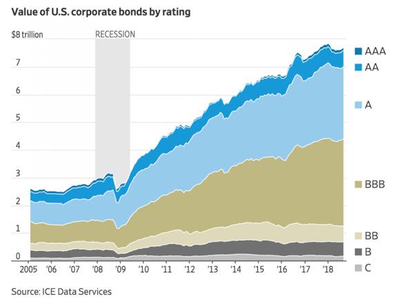 米国の膨張する低格付の社債残高
