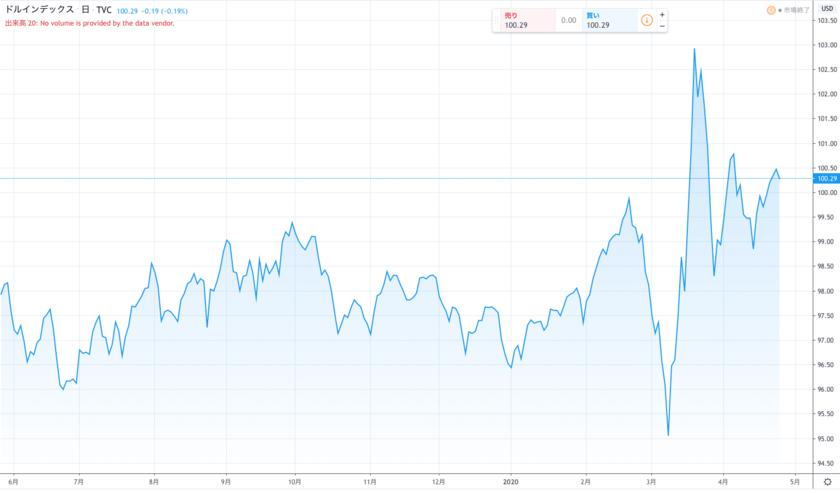 ドルインデックスの推移