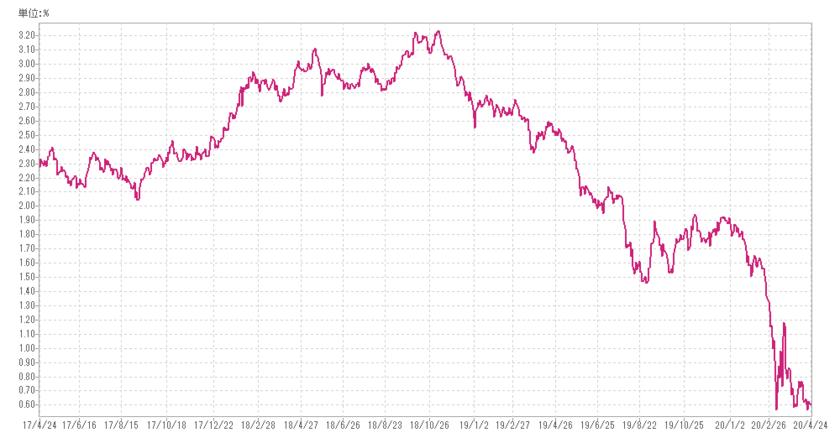 米国10年債の利回り