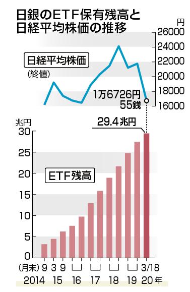 日銀のETF保有残高の推移