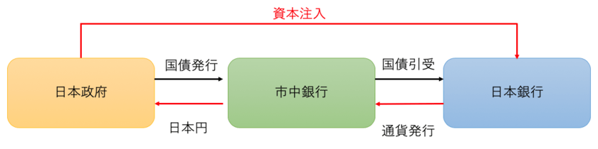日本政府による資本注入の仕組み