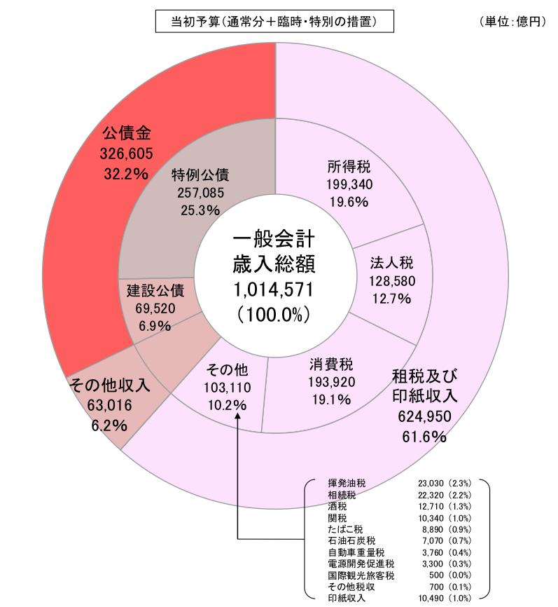 日本の歳入に占める国債発行額