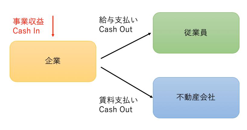 社債発行による資金調達