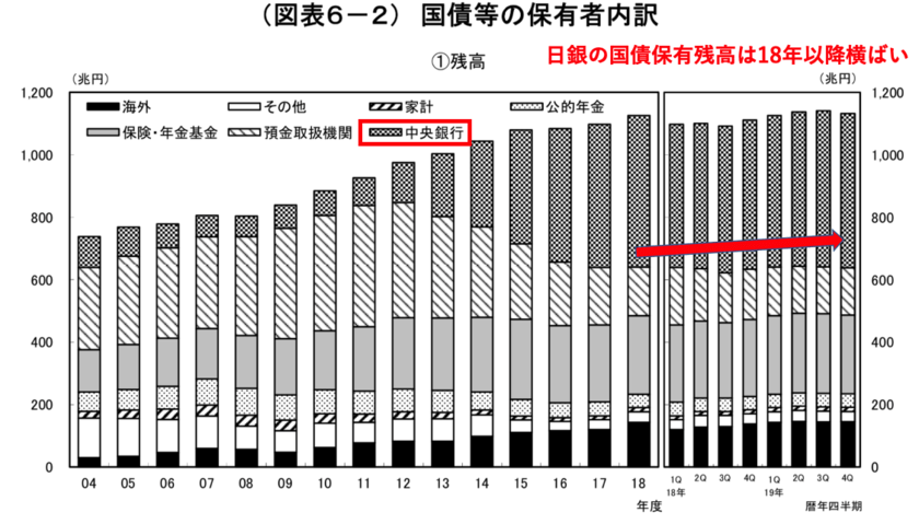 日本銀行の国債保有残高の推移