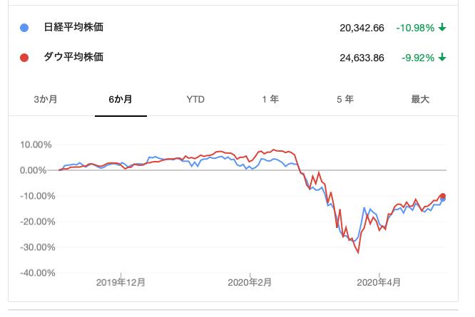 ダウ平均株価と日経平均株価の反発