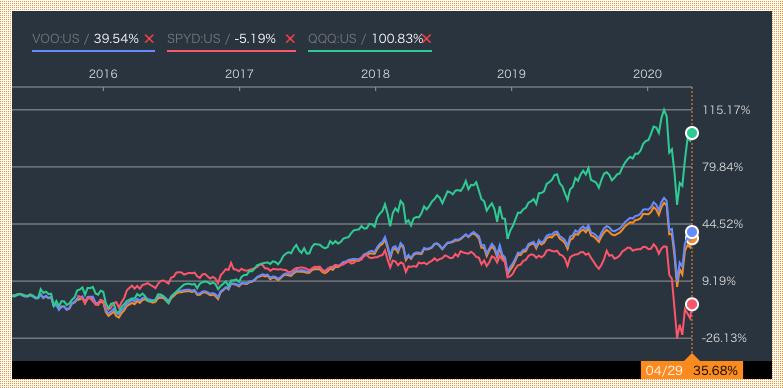 株ETFの値動きの比較