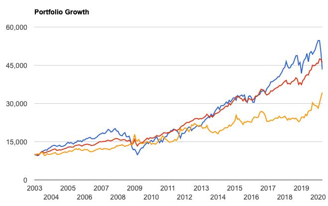 株と債券を組み合わせる有効性