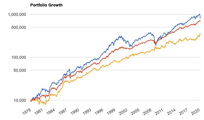 過去40年の株と債券を組み合わせたリターン