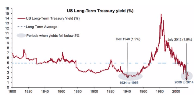 米国の長期債金利の超長期推移
