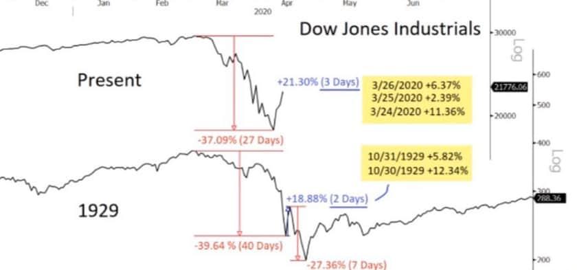 世界恐慌時の株価の値動き